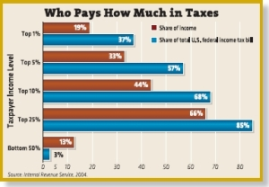 guess-who-really-pays-the-taxes