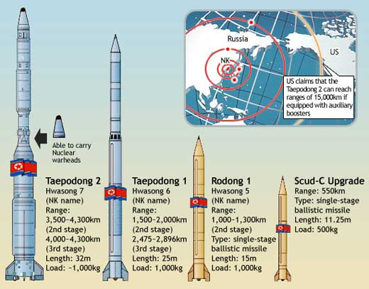 North-Korean-Missiles-Lineup