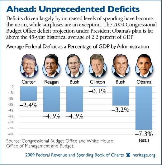 Heritage 2009 Proj Deficit Chart